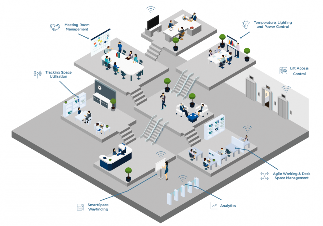 connected office diagram