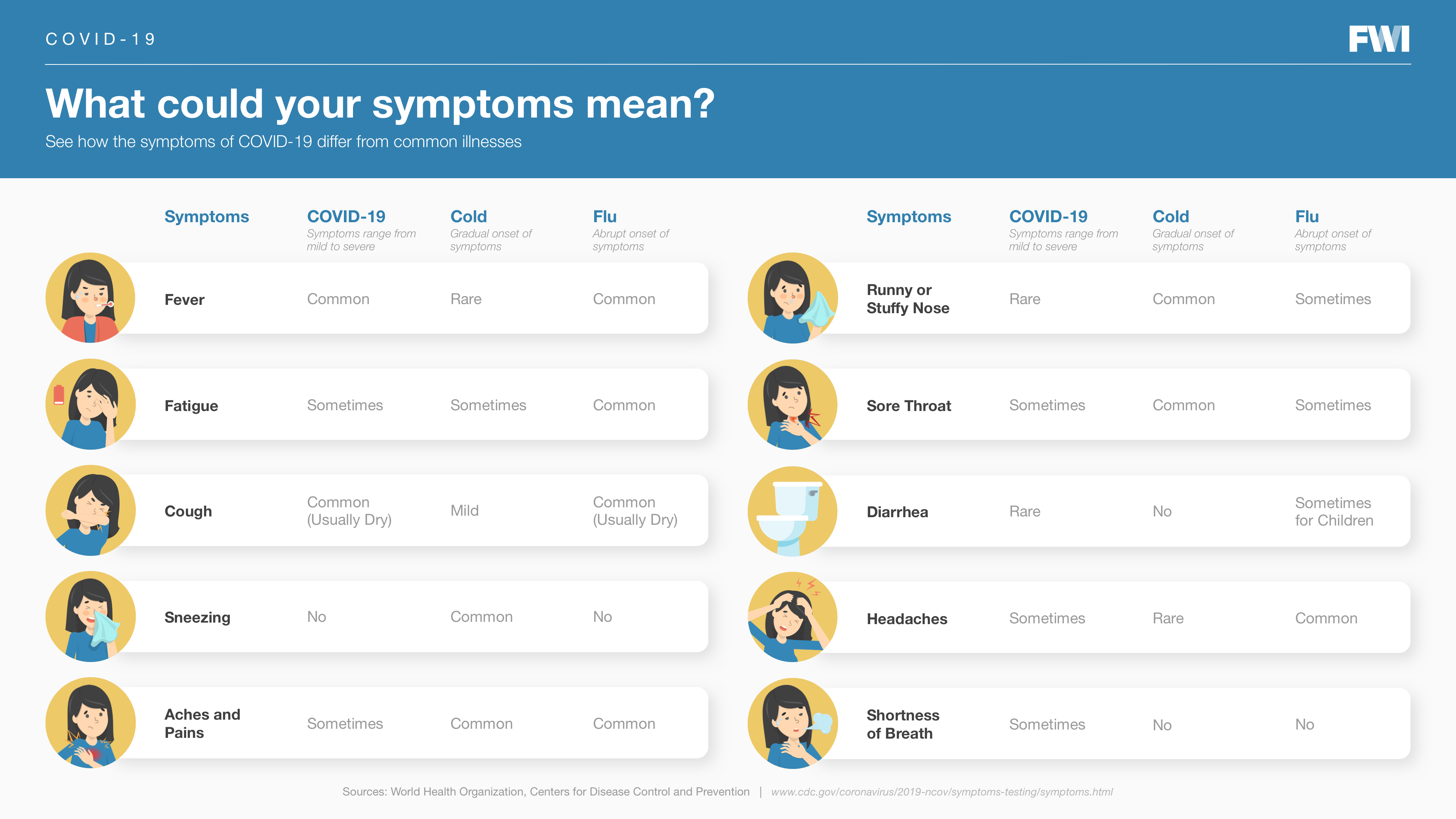 what do your symptoms mean horizontal content download
